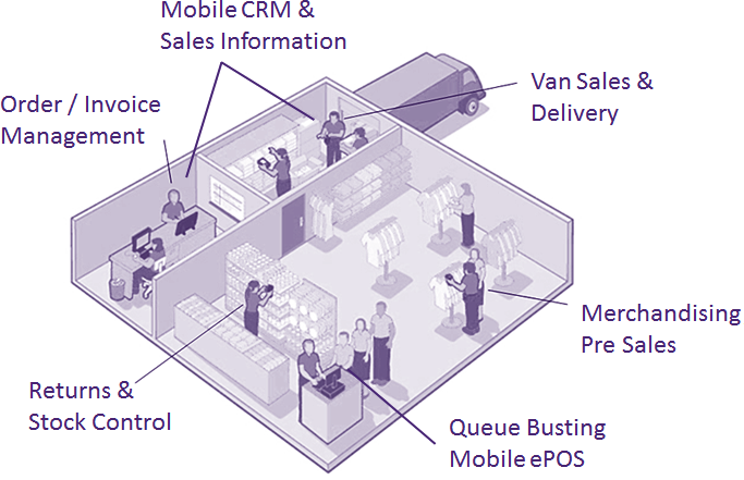 Mobile Van Sales Software - Data Capture Solutions